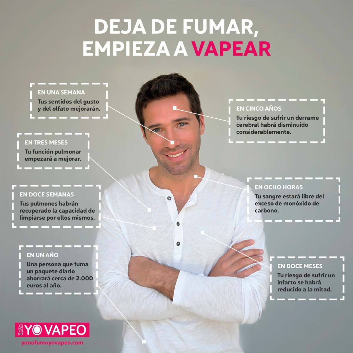 Infografía - Deja de Fumar y Empieza a Vapear | Yonofumoyovapeo
