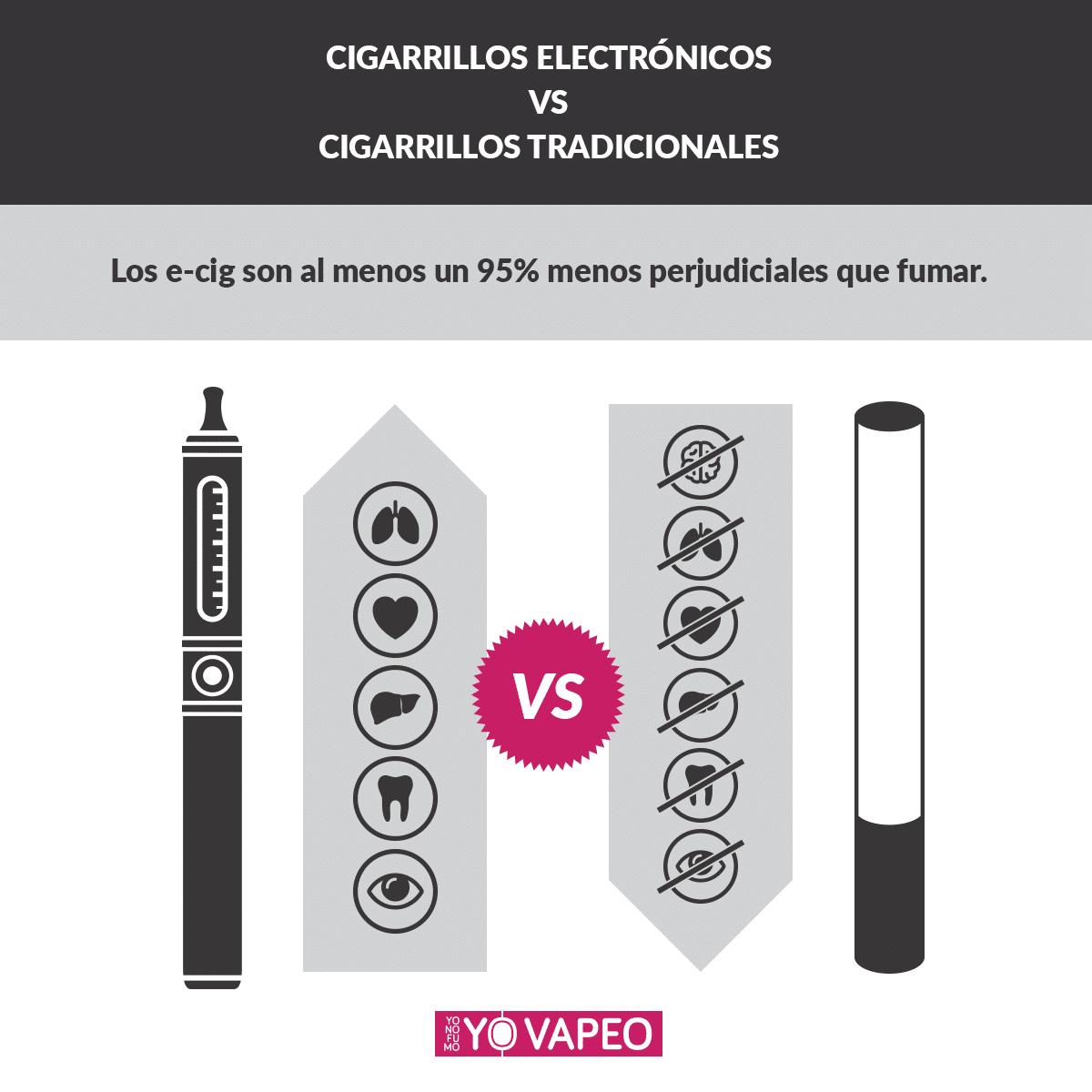 Cigarrillos electrónicos y cigarrillos tradicionales: diferencias