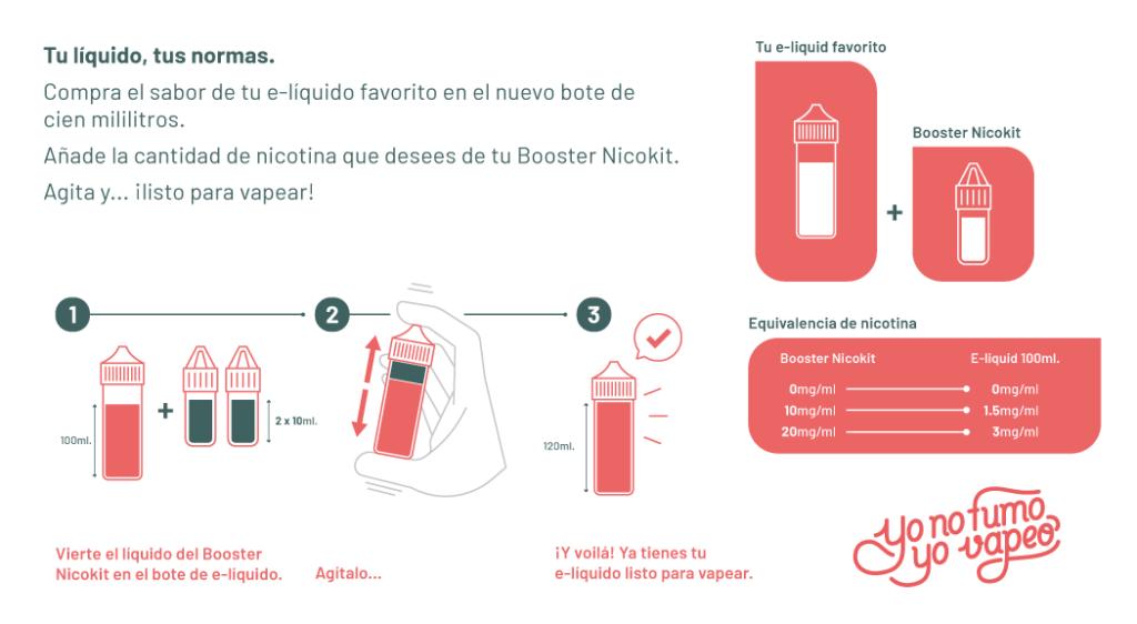 Infografía Nicokit